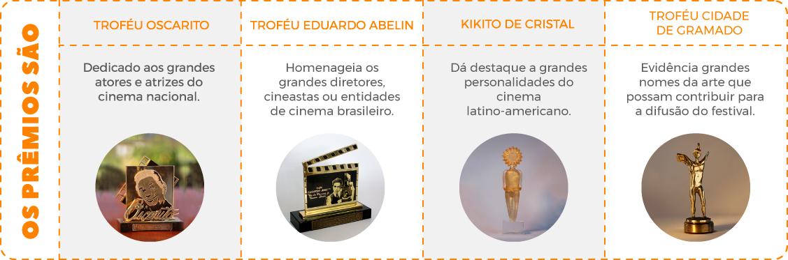 As competições e prêmios do Festival de Cinema de Gramado