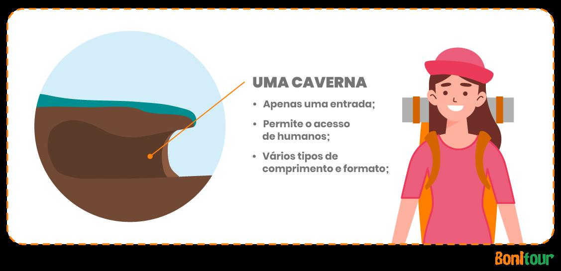 Ilustração-mostrando-o-que-é-uma-caverna