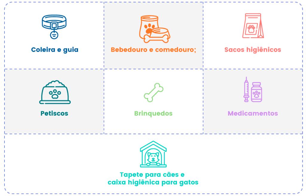 Coleira e guia; Bebedouro e comedouro; Tapete para cães e caixa higiênica para gatos; Sacos higiênicos; Petiscos; Brinquedos; Medicamentos.