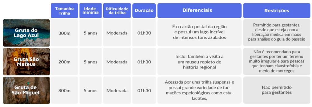 Blog + Comparativo de passeios em Bonito_MS + Grutas