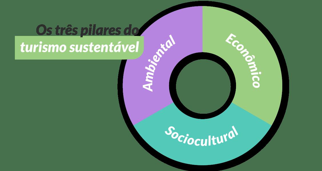 Pilares do Turismo Sustentável: ambiental, econômico e sociocultural